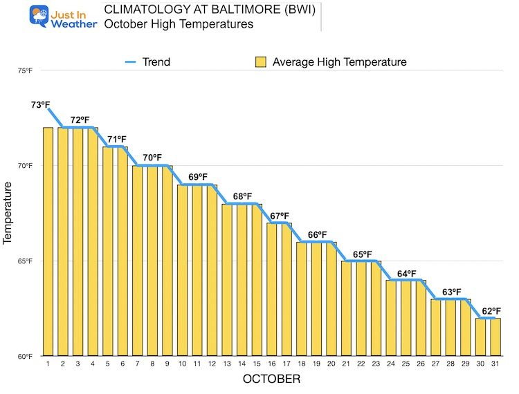 Normal Temperature Trend For October
